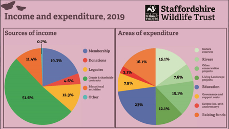 2019 income and expenditure